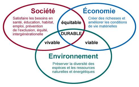 développement durable, entreprises
